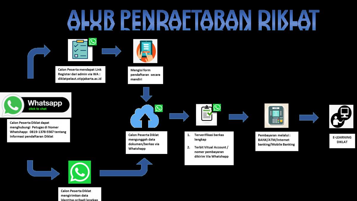 Alur Pendaftaran Diklat STIP Jakarta